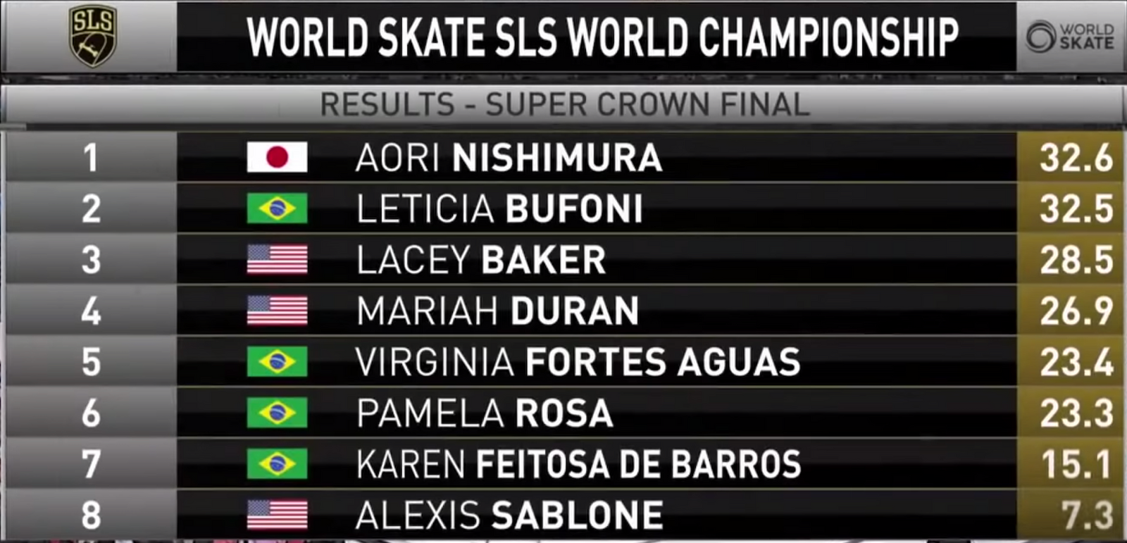 WATCH FULL STREAM OF SLS WORLD CHAMPIONSHIP WOMEN'S FINALS