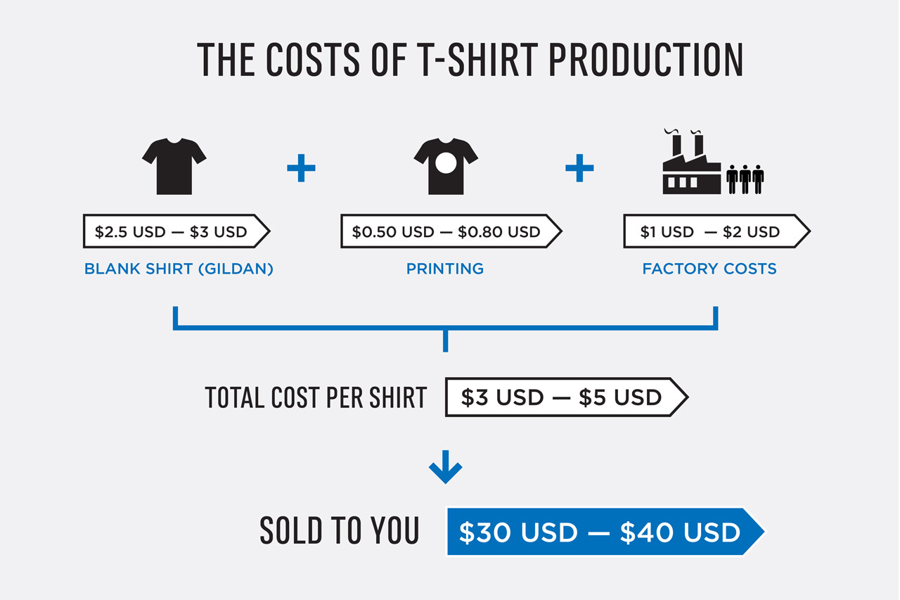 What is the cost of production 54