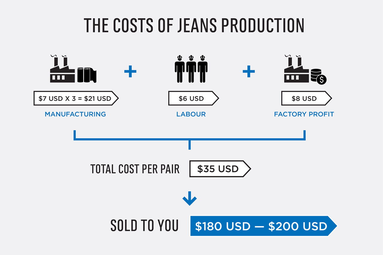 The Costs Of Starting A Fashion Brand Production Hypebeast Residential Electrical Wiring Diagrams Price Usd 1000 Minorder 500 For Putting This Into In China At 4000 Piece Run Bearing Mind An Average Pair Jeans Takes 3 Yards Fabric To Manufacture