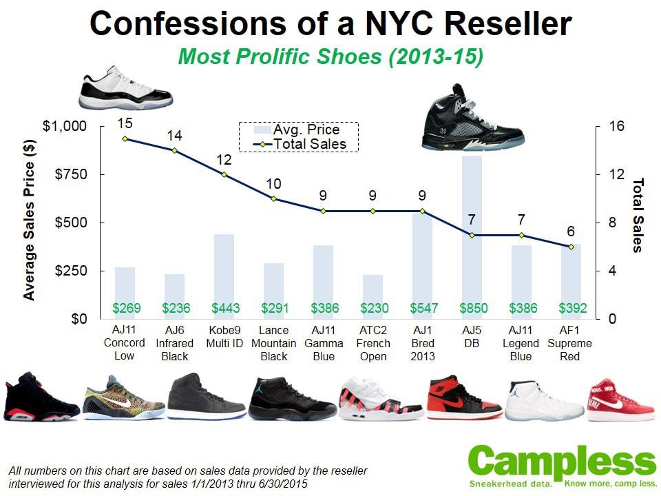sneaker reselling tips