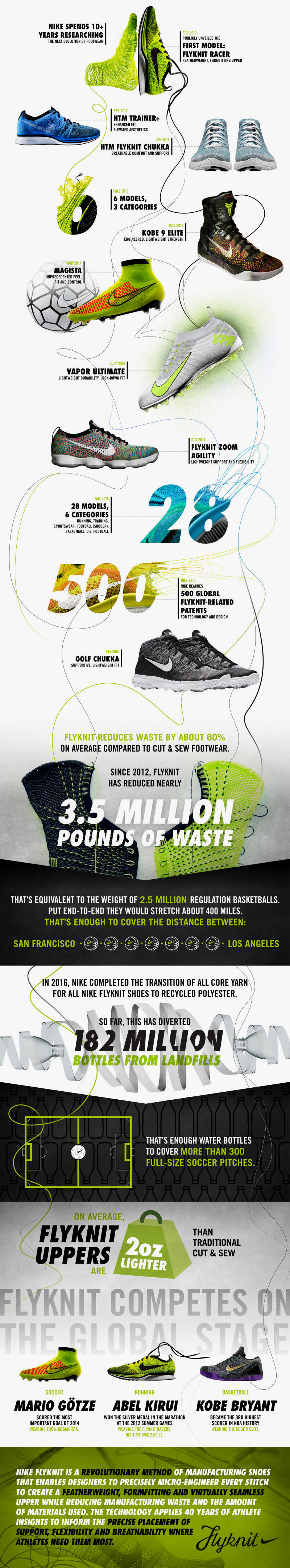 cheap for discount 89beb 627c0 Check out the infographic below and marvel at how something 10+ years in  the making has now worked its way into becoming one of Nike s most  profitable ...