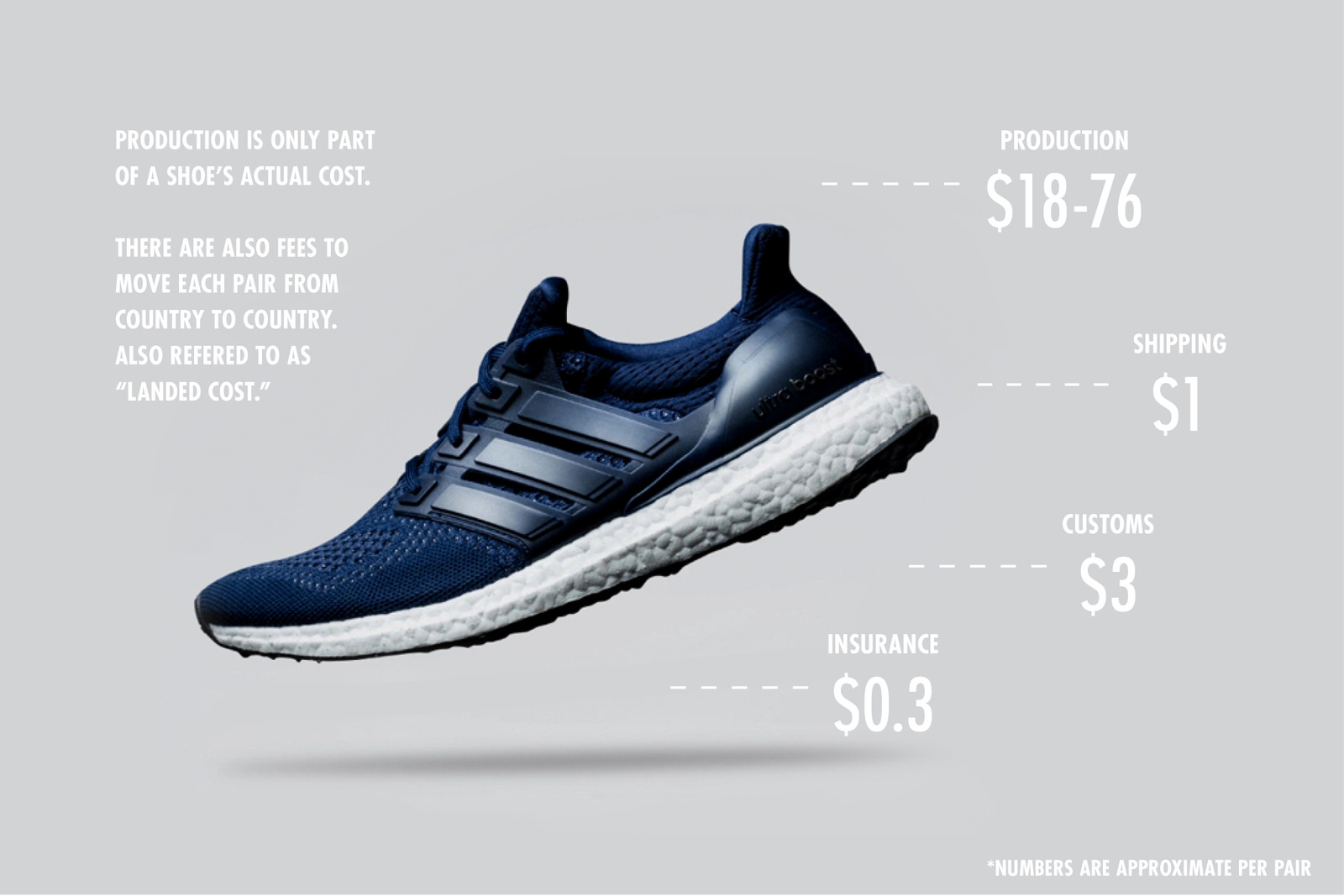 6e90a612716cf7 See the infographics below for a breakdown of the costs and profits of  popular footwear models.