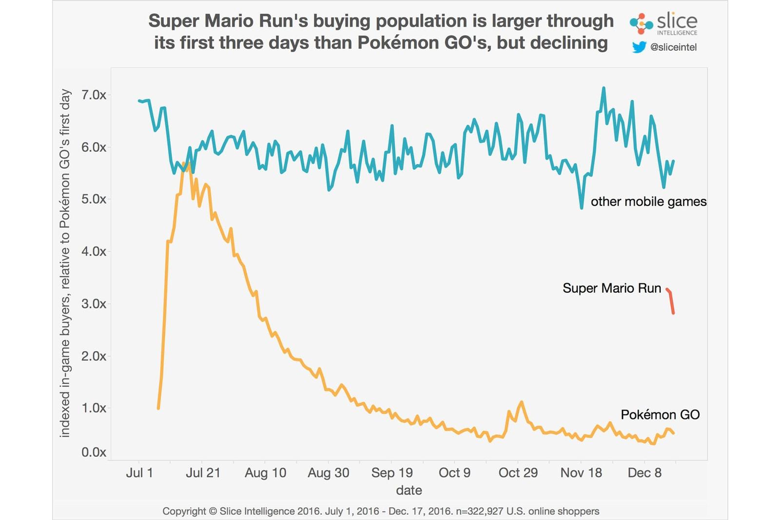 Super Mario Run Statistics Demographics