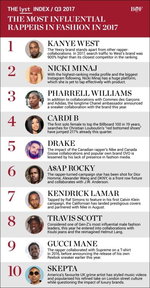 BoF 公佈 2017「最具時尚影響力 Rapper」Top 10 排行榜