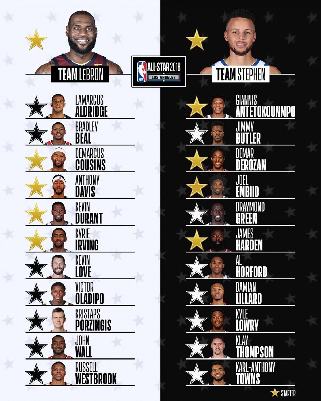2018 NBA 全明星賽分組名單正式揭曉