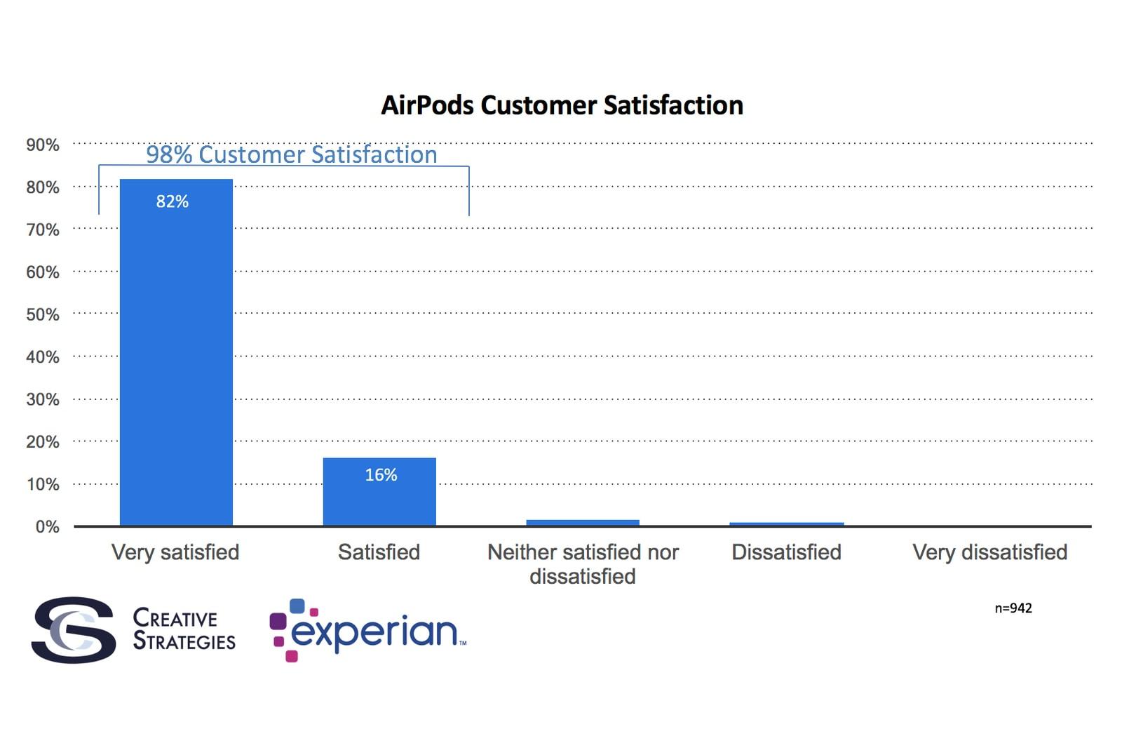 AirPods 榮登 Apple 有史以來滿意度最高之產品