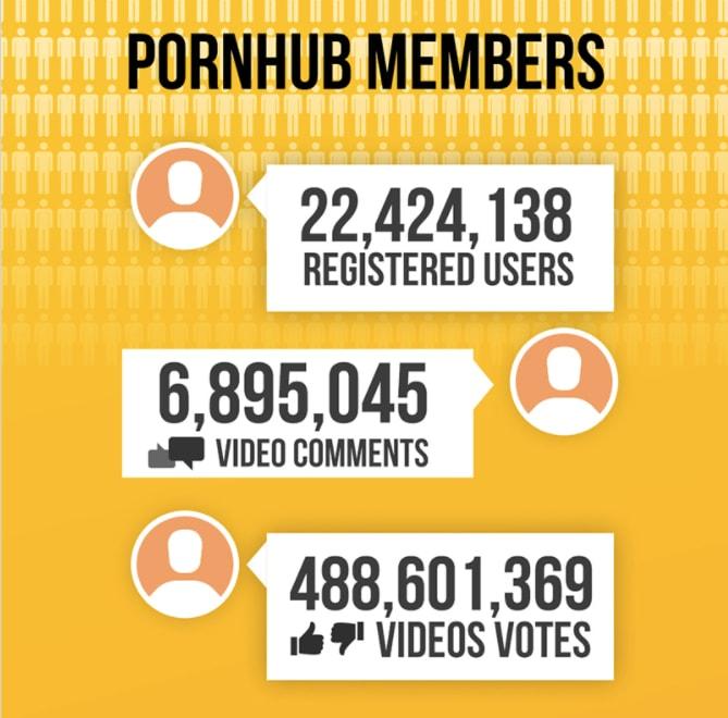 全球龍頭成人網站 Pornhub 十週年發展報告一拳公開