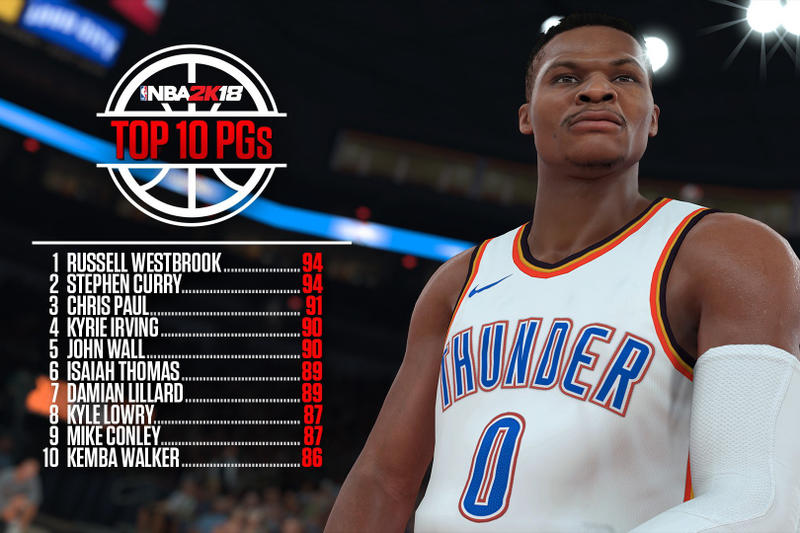 NBA 2K18 Top 50 Player Ranking