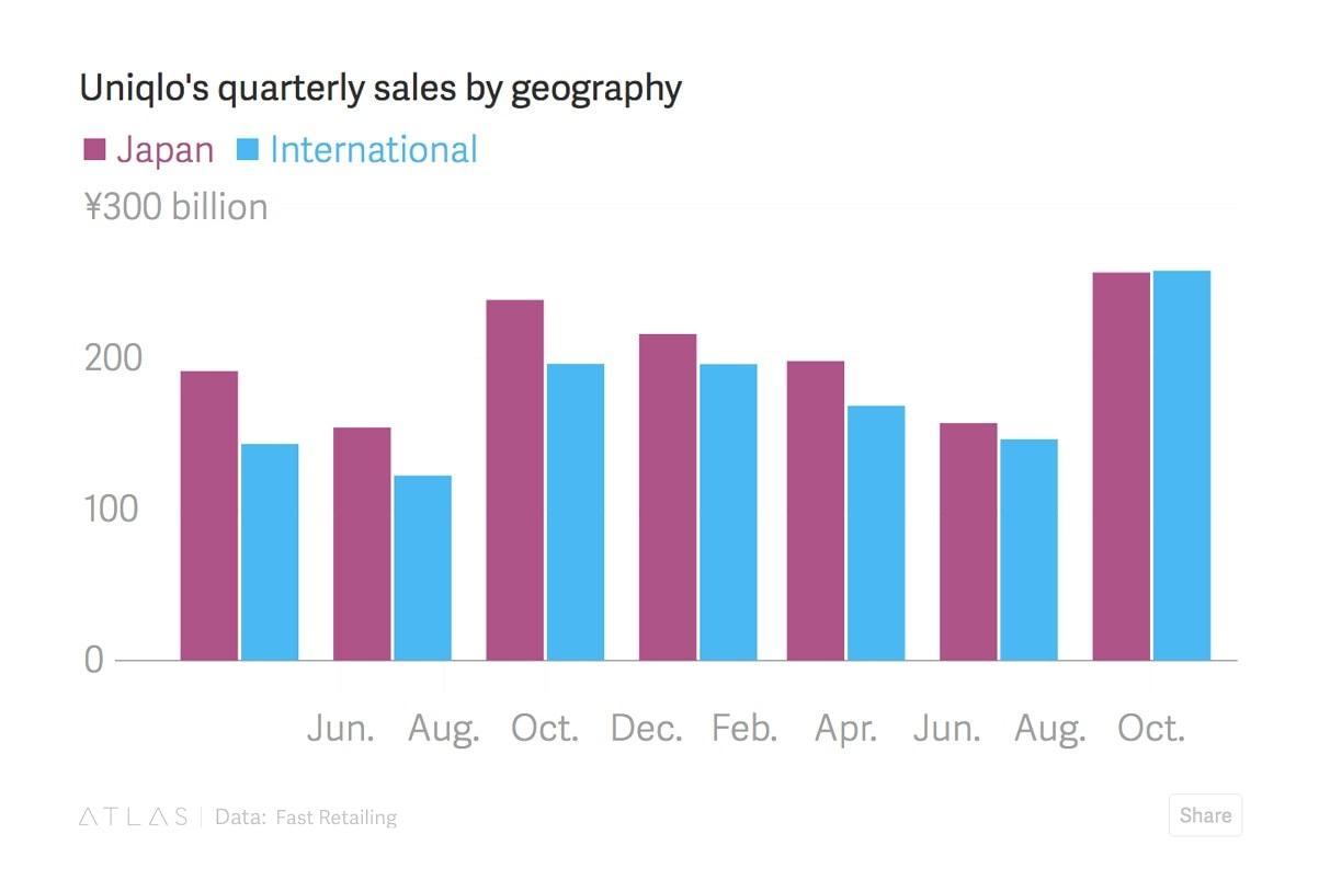 UNIQLO 逾 2 千億國際營收首次超越日本本土收入