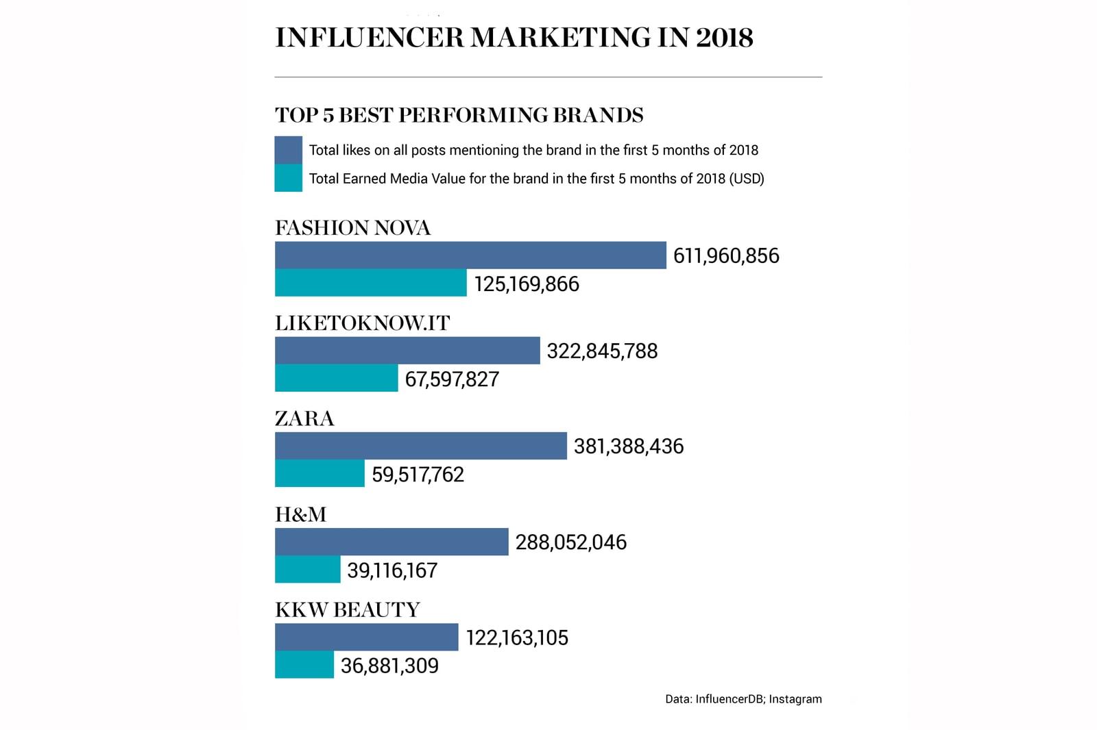 營銷平台 InfluencerDB 統計 2018 上半年頭五大具媒體價值品牌