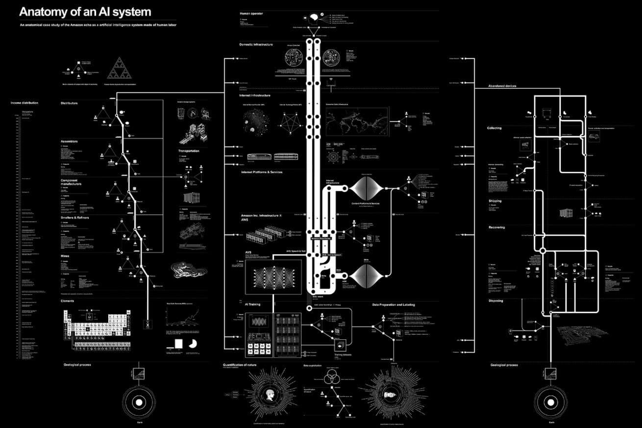 AI 系統解剖圖!揭智能設備執行簡單指令背後的極複雜程序