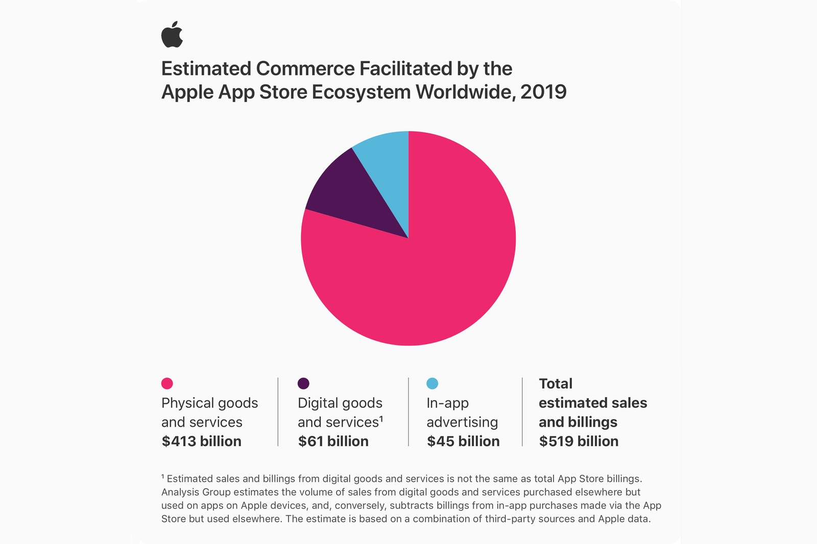 Apple 公佈其 App Store 生態系統於去年帶動超過 5,000 億美元商貿交易