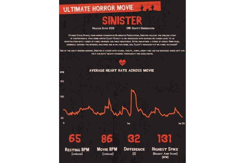用科學方法告訴你「歷史上最可怕的恐怖片」排行榜