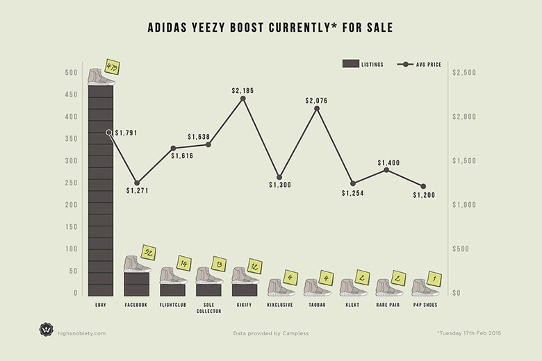Resale Value of the adidas Yeezy Boost