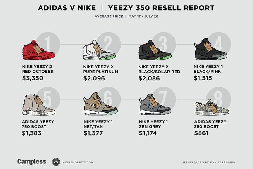 Yeezy Nike adidas Sneakers Resell eBay