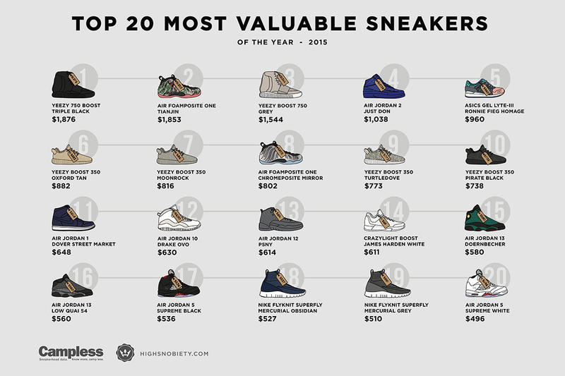 e55ac263a9d19 The Most Valuable Sneakers of 2015