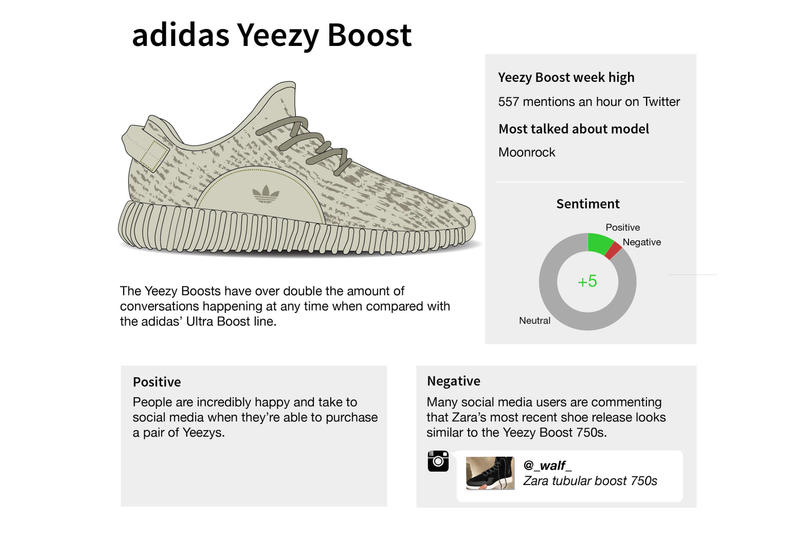 28ac6d1eec67a The Top adidas Sneakers in Social Media as Shown in This Infographic