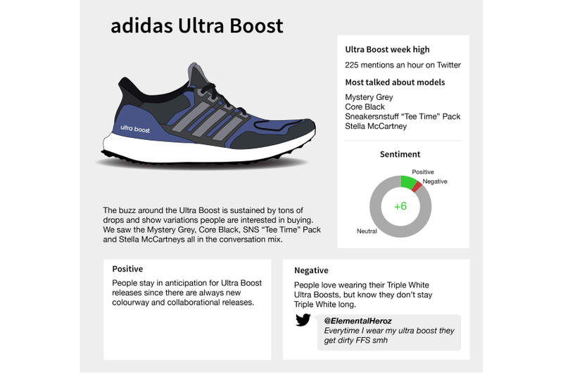 c083b63df Top adidas Sneakers in Social Media Infographic