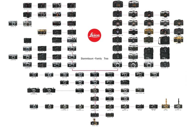 Leica Family Tree Leica Stammbaum