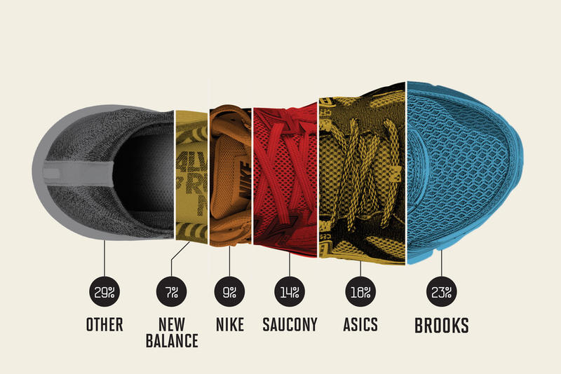 These Are the Brands That Are Winning This Marathon Season