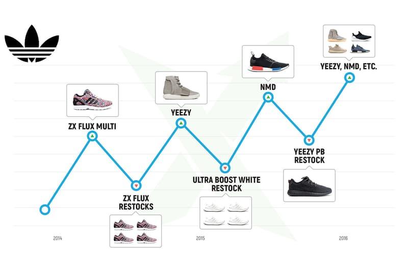 Vislumbrar lechuga nada  adidas's Stock & Resell Value Has Risen over the Years 2016 | HYPEBEAST