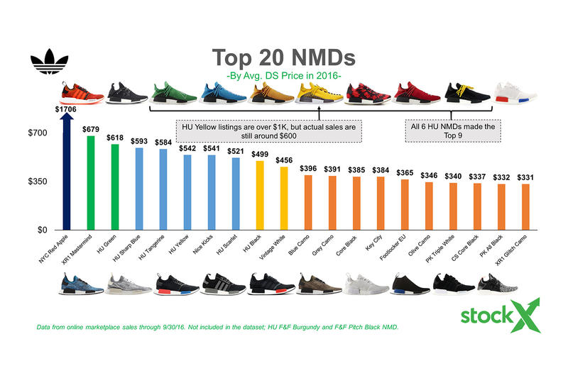 adidas's Stock & Resell Value Has Risen over the Years NMDs UltraBOOST Nike Kanye West Pharrell