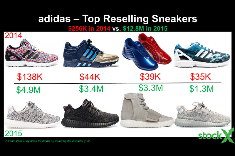 detailed look 3eafc cca88 adidas Resell Reselling Yeezy ZX Flux