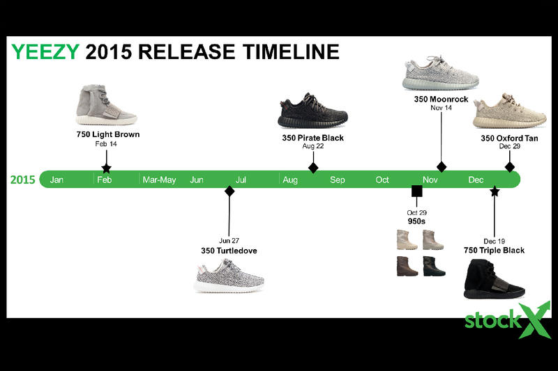 adidas Resell Reselling Yeezy ZX Flux