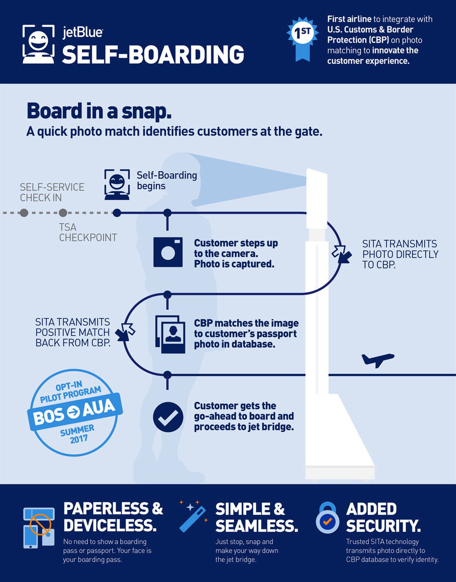 JetBlue Self-Boarding Technology Selfie Airline Travel