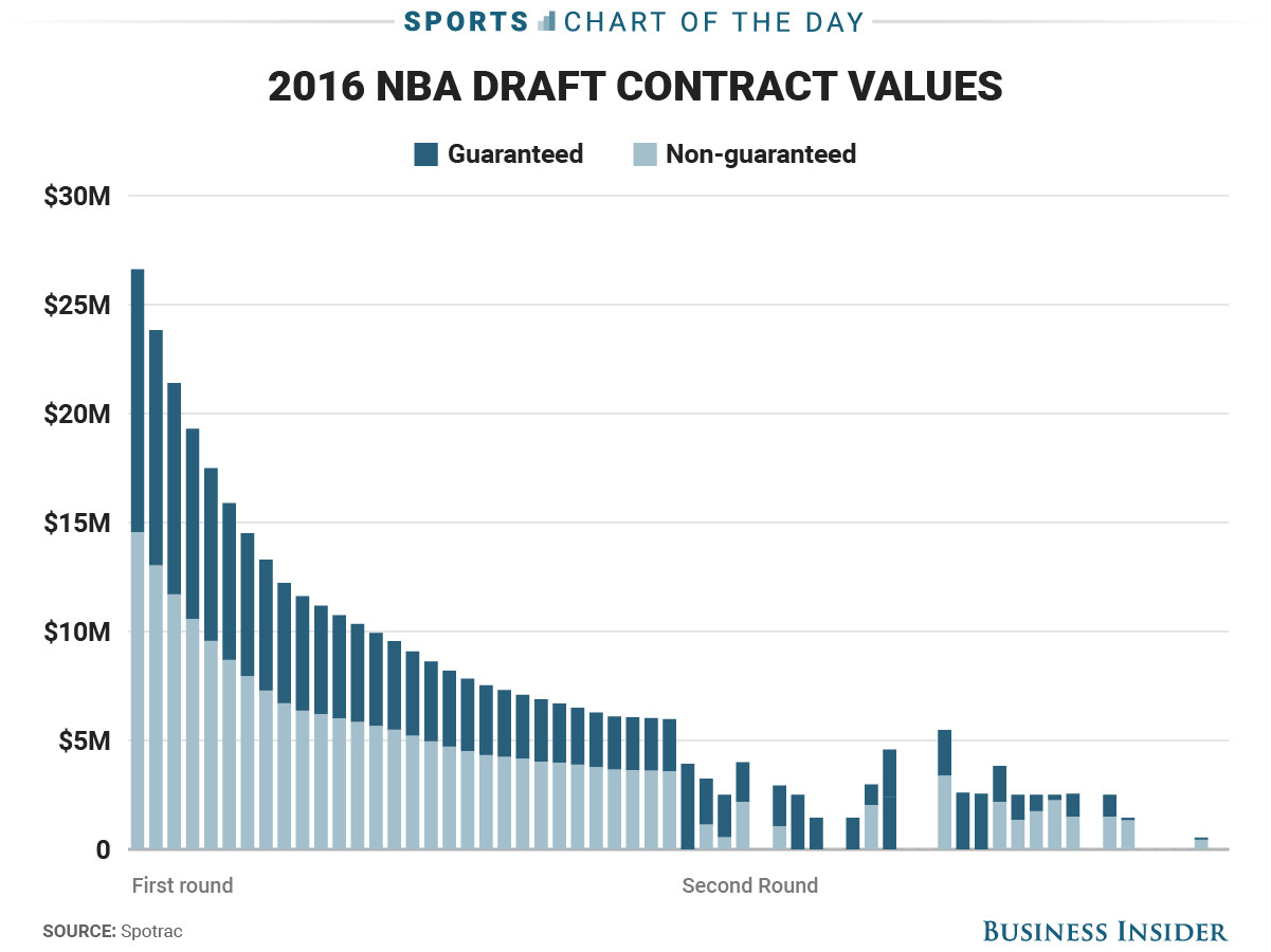 NBA Draft Chart Contract Values