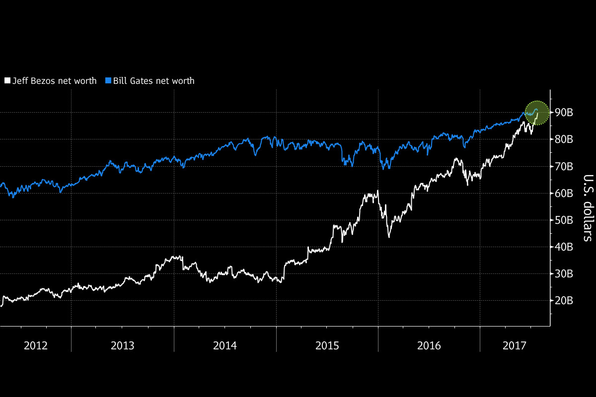 Jeff Bezos Richest Person World Earth Bill Gates Surpass Eclipse Amazon