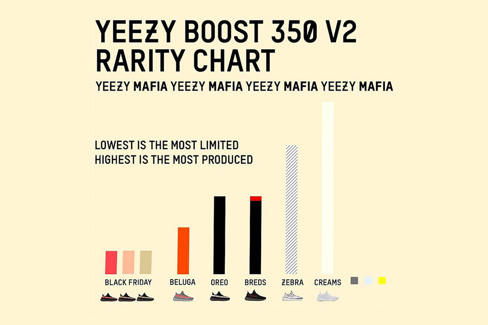 yeezy rarity chart 2018