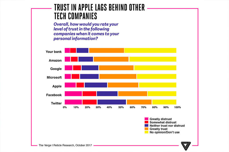 Apple Google Microsoft Facebook Twitter Consumer Survey Popularity