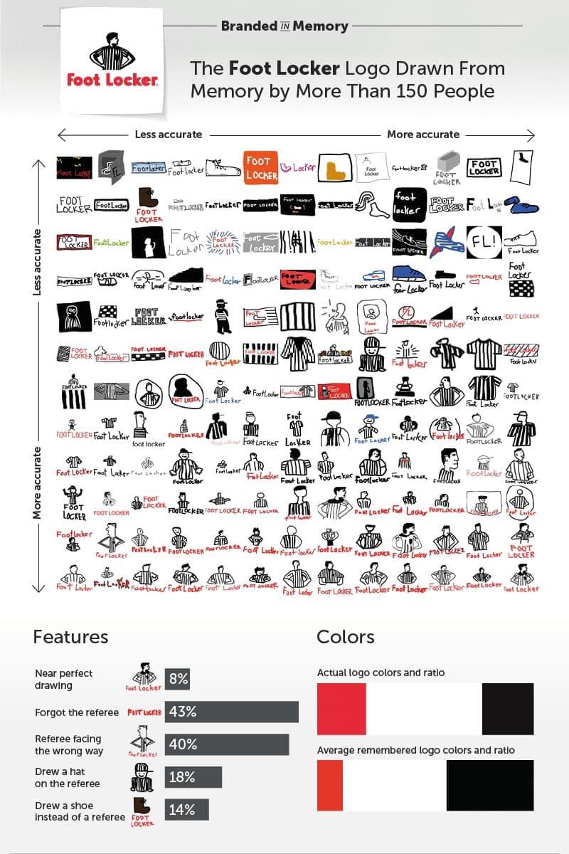 Famous Logos Apple adidas Ikea