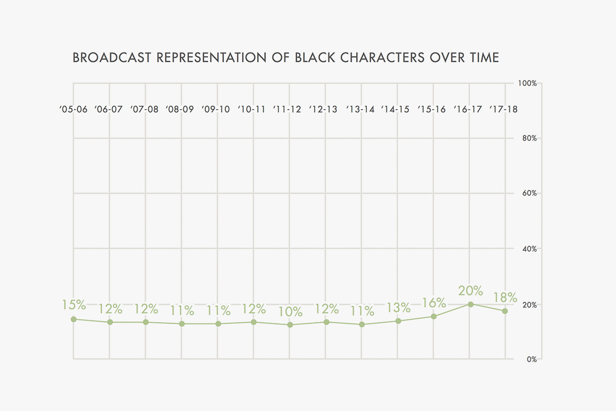 GLAAD Black LBGTQ Representation Television 2017