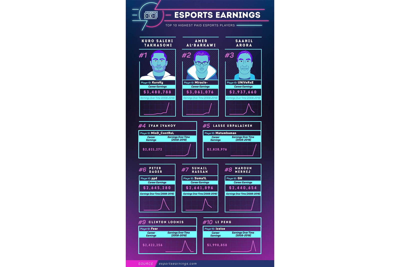 eSports Players Earnings Competitive Gaming Dota 2 KuroKy Miracle- 2017 earnings Video Games Liquid UNiVeRsE MinD_ContRoL Matumbaman ppd