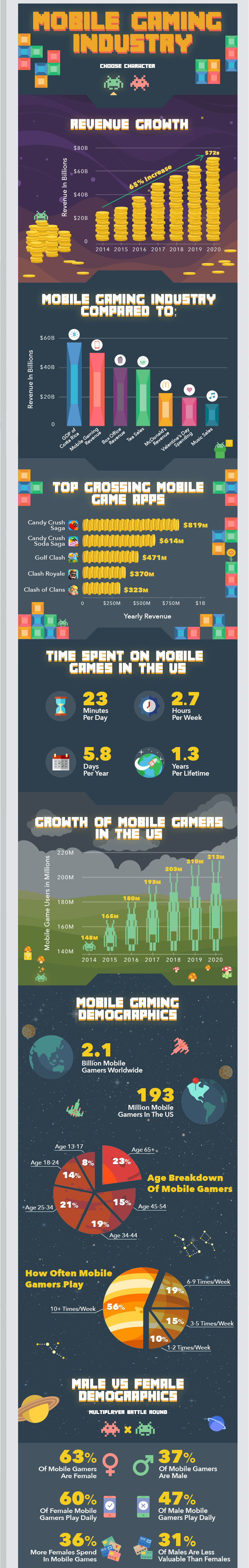 Mobile Game study females overpopulate male players statistics demographics infographics
