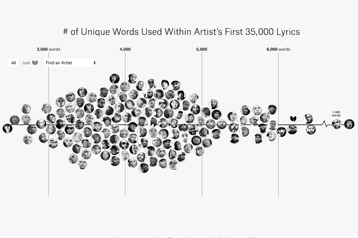 Largest Vocabulary in Hip Hop Study 2019 | HYPEBEAST