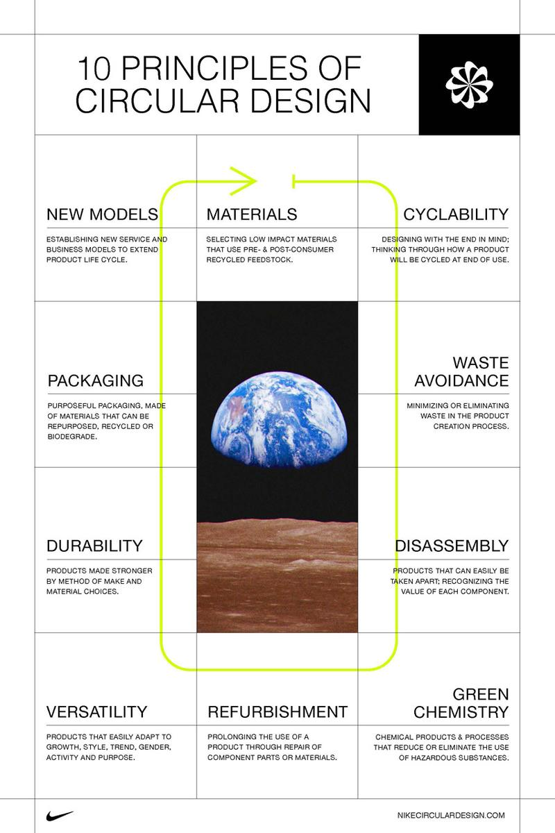 nike sustainable circular design guide sustainability guideline for fashion brands levis