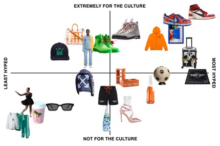 The Official Virgil Abloh Collaboration Power Rankings