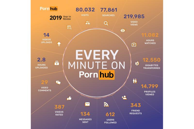 Pornhub 2019 Annual Review Release adult entertainment xxx porno pornography videos actresses male porn stars stats review year end 2019