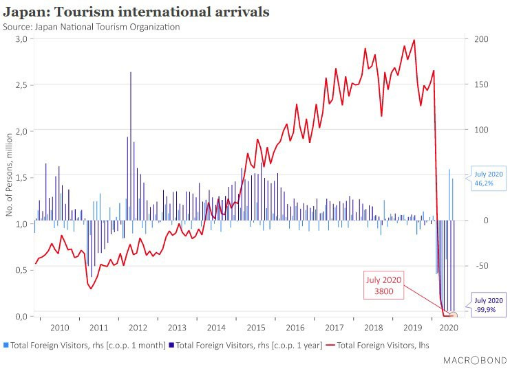 Foreign Travel to Japan Declines by 99.9 Percent coronavirus summer 2020 pandemic covid-19 visitors fourth month