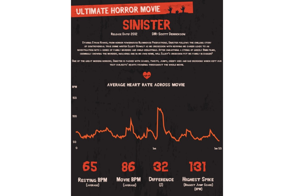35 scariest horror movies broadband choices science heart rate measurement sinister insidious the conjuring paranormal activity it follows conjuring babadook descent visit