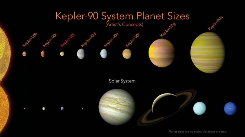 NASA 運用 Google 人工技術發現「第二個太陽系」