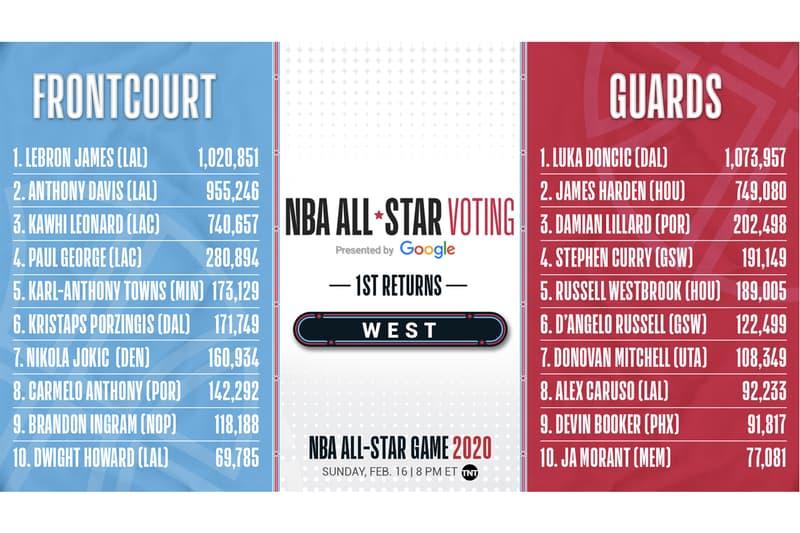 NBA 2020 全明星賽首輪投票結果公佈