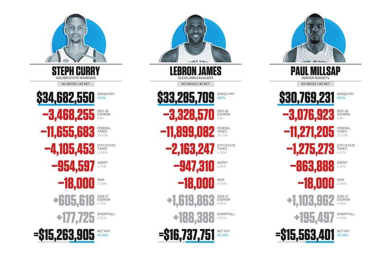 """NBA スタープレイヤー """"本当"""" 年収事情 税金 ステファン・カリー 手取り レブロン・ジェームズ"""