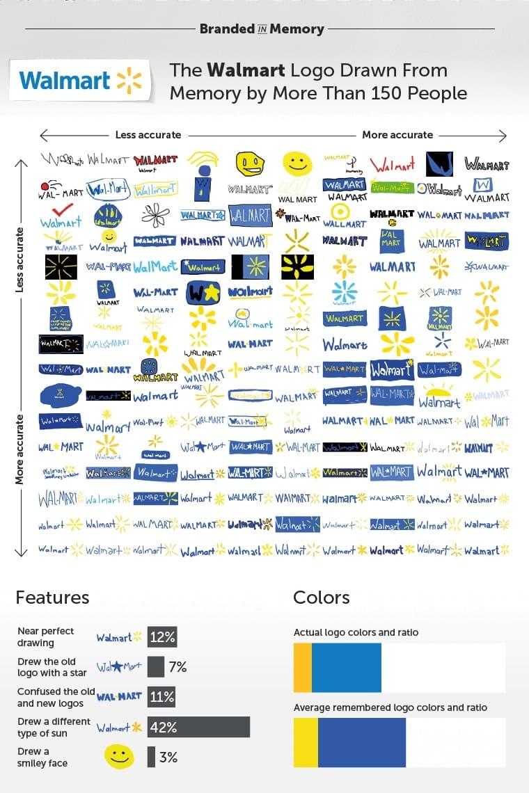 """世界的有名企業のカンパニーロゴを何も見ずに描かせるユニークなテスト """"Branded in Memory"""" 「Apple」、「セブン-イレブン」、「IKEA」など……あなたは正確に覚えている?"""