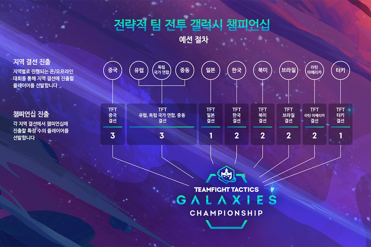 리그 오브 레전드, 전략적 팀 전투 '갤럭시' 국제 챔피언십 개최, 라이엇 게임즈